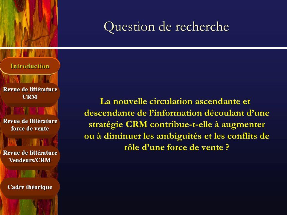 Introduction Cadre théorique Revue de littérature force de vente Revue de littérature CRM Vendeurs/CRM Question de recherche La nouvelle circulation a