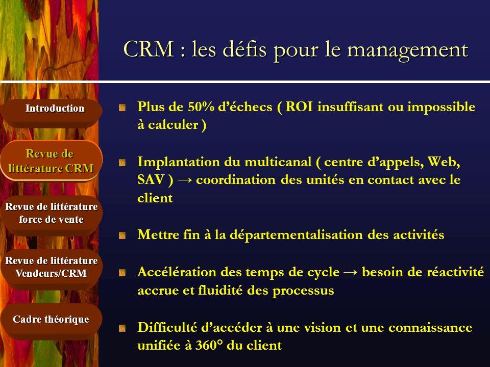 Introduction Cadre théorique Revue de littérature force de vente Revue de littérature CRM Vendeurs/CRM CRM : les défis pour le management Plus de 50%