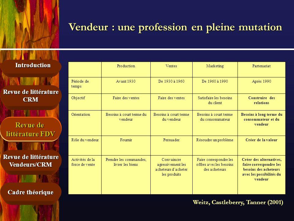 Introduction Cadre théorique Revue de littérature force de vente Revue de littérature CRM Vendeurs/CRM Projet de recherche – Ph.D.