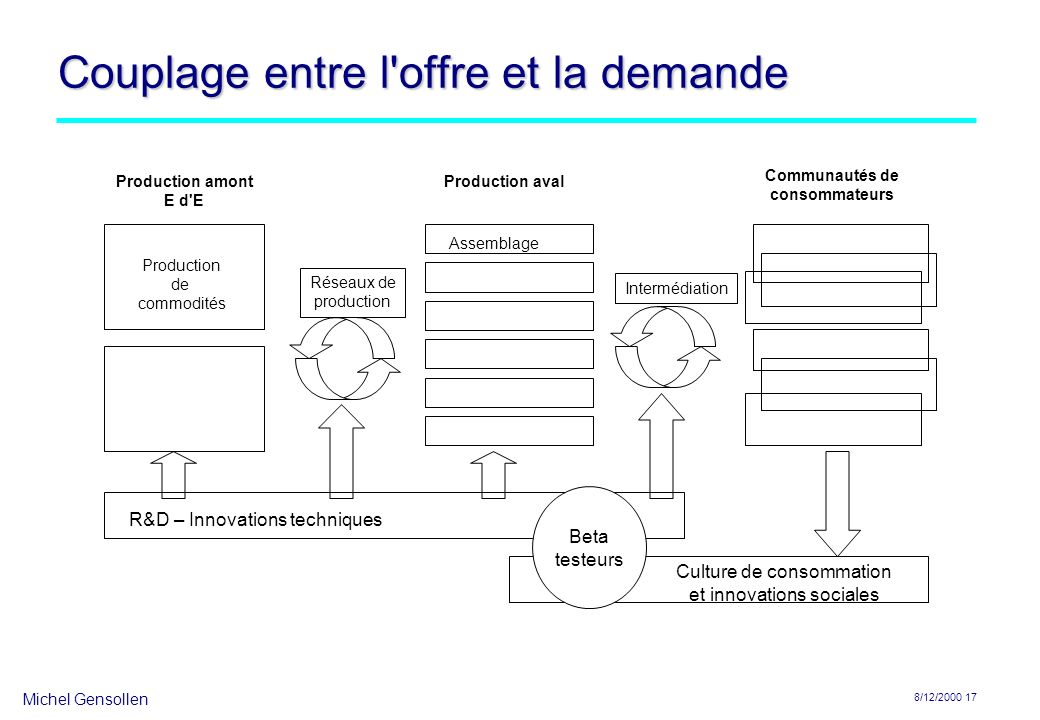 Michel Gensollen 8/12/2000 17 Couplage entre l'offre et la demande Production amont E d'E Production aval Communautés de consommateurs R&D – Innovatio