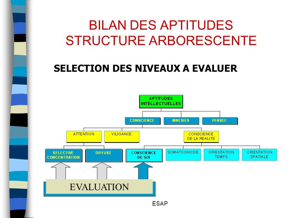 ESAP BILAN DES APTITUDES STRUCTURE ARBORESCENTE SELECTION DES NIVEAUX A EVALUER EVALUATION