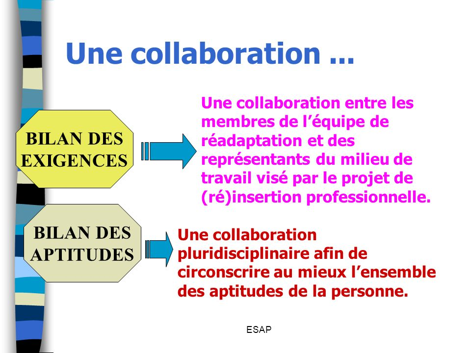 ESAP Une collaboration... Une collaboration entre les membres de léquipe de réadaptation et des représentants du milieu de travail visé par le projet
