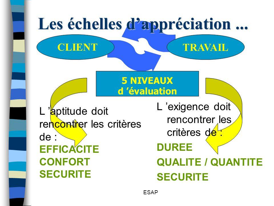 ESAP Les échelles dappréciation... L exigence doit rencontrer les critères de : DUREE QUALITE / QUANTITE SECURITE TRAVAIL CLIENT 5 NIVEAUX d évaluatio