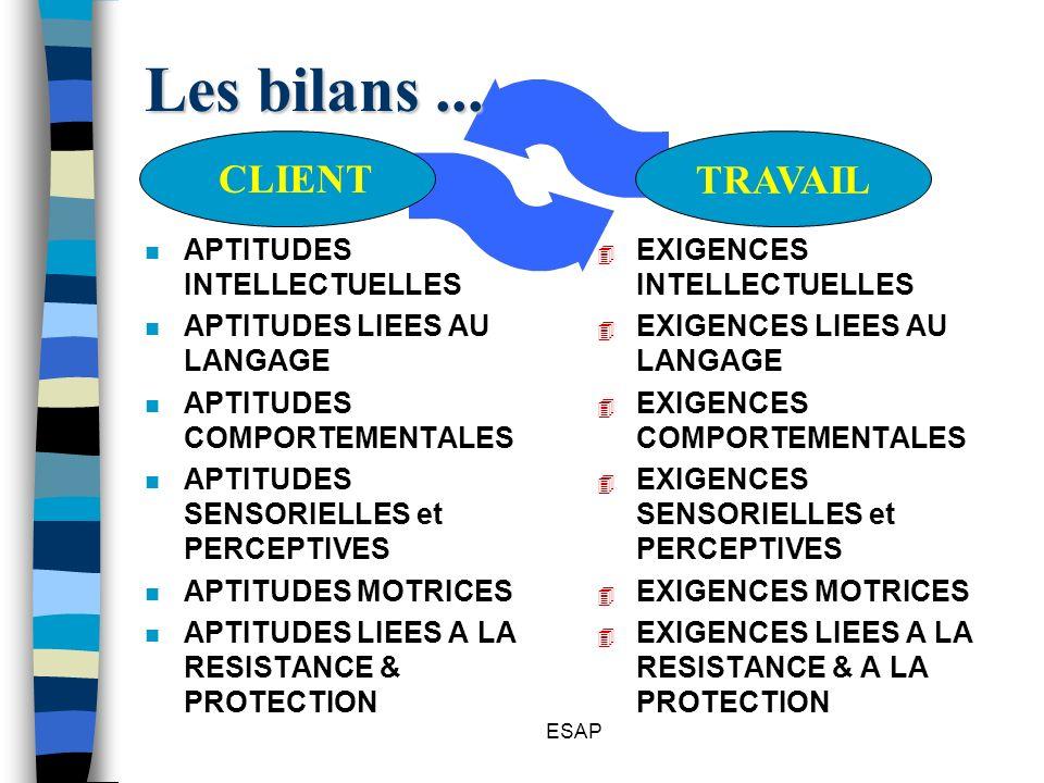 ESAP Les bilans... 4 EXIGENCES INTELLECTUELLES 4 EXIGENCES LIEES AU LANGAGE 4 EXIGENCES COMPORTEMENTALES 4 EXIGENCES SENSORIELLES et PERCEPTIVES 4 EXI