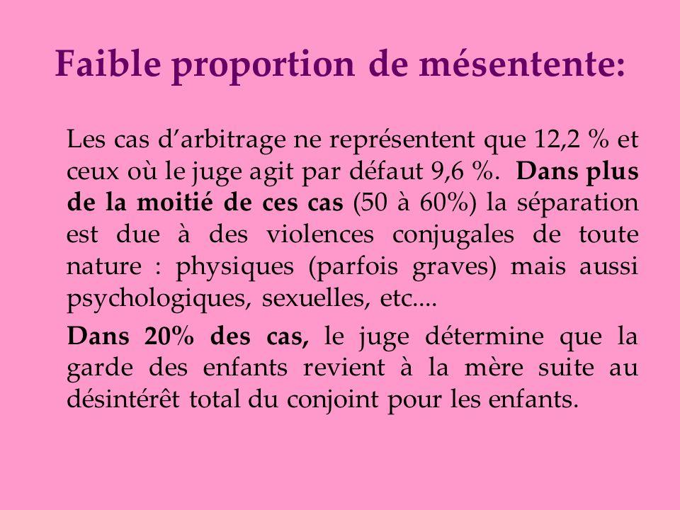Faible proportion de mésentente: Les cas darbitrage ne représentent que 12,2 % et ceux où le juge agit par défaut 9,6 %. Dans plus de la moitié de ces