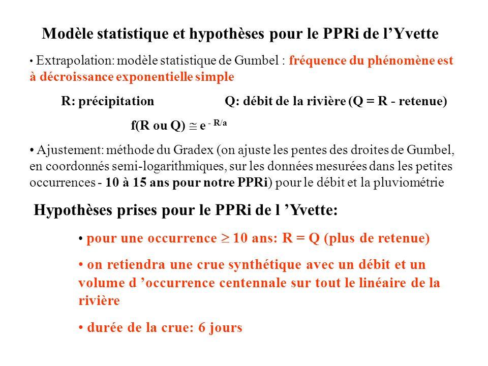 Modèle statistique et hypothèses pour le PPRi de lYvette Extrapolation: modèle statistique de Gumbel : fréquence du phénomène est à décroissance expon