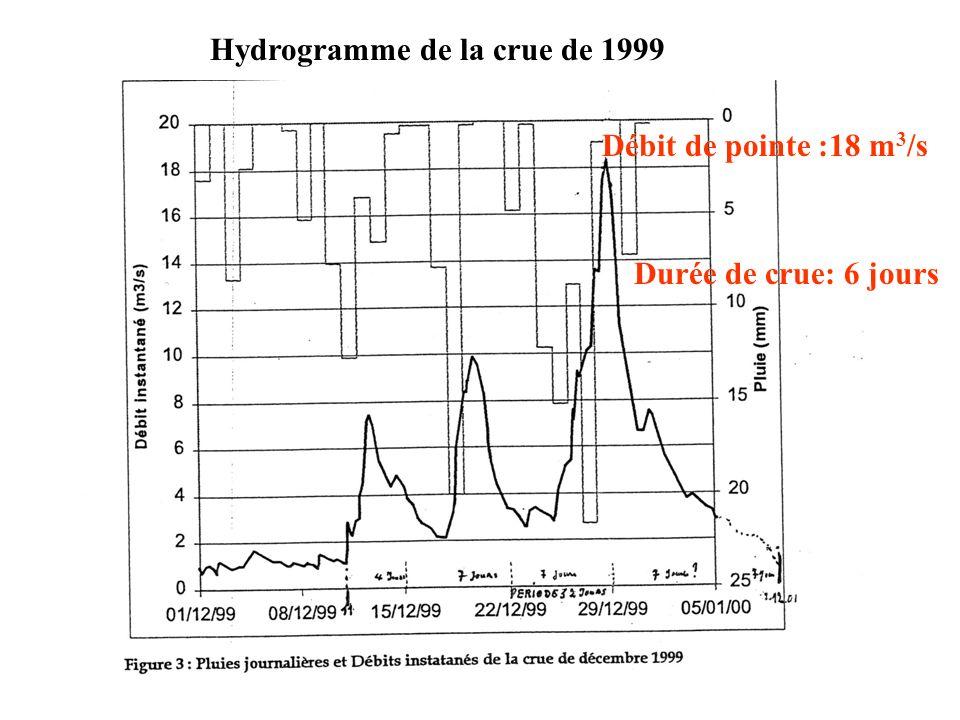 Hydrogramme de la crue de 1999 Débit de pointe :18 m 3 /s Durée de crue: 6 jours