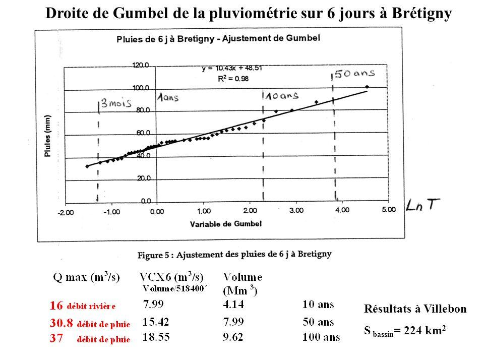 Résultats à Villebon S bassin = 224 km 2 Droite de Gumbel de la pluviométrie sur 6 jours à Brétigny