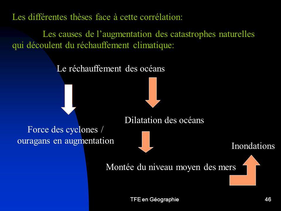 TFE en Géographie46 Les différentes thèses face à cette corrélation: Les causes de laugmentation des catastrophes naturelles qui découlent du réchauffement climatique: Le réchauffement des océans Force des cyclones / ouragans en augmentation Dilatation des océans Montée du niveau moyen des mers Inondations