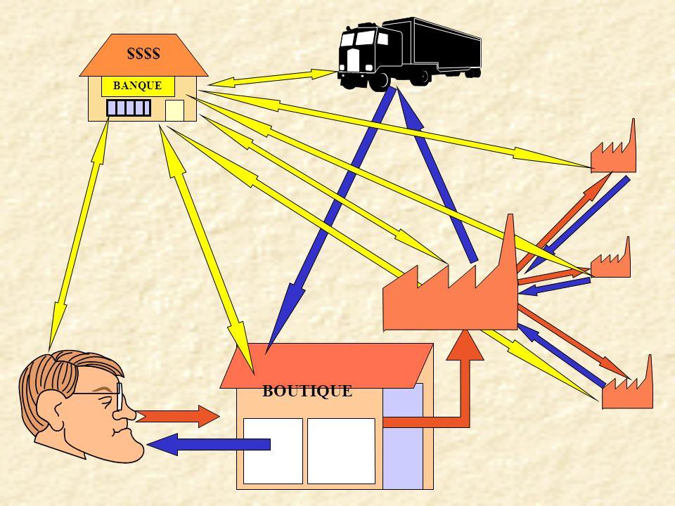 Nouvelles Technologies de l Information et de la Communication B - a NST !! Nouveaux Standards Transactionnels NTIC ? = ba