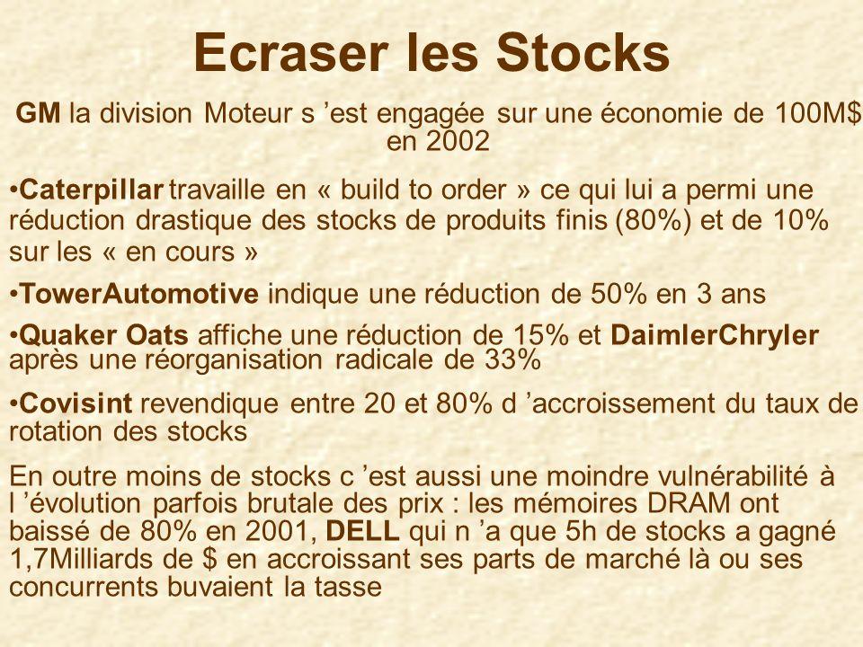 * les « inventories » représentent dans de nombreux métiers la moitié des capitaux immobilisés :Réduire de 30% les stocks = réduire de 10% les besoins