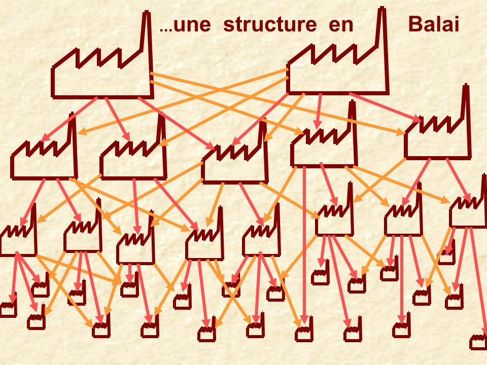 Les Sous-Traitants : Evolution dune structure en rateau vers …………..