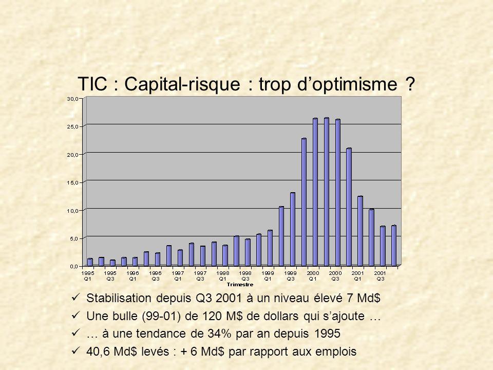 il n y a pas eu de recession :Q4 +1,4% : ambiance de reprise « soft » le VC continue sur la pente +35% par an si l on gomme la bulle de 120G$ à la sui
