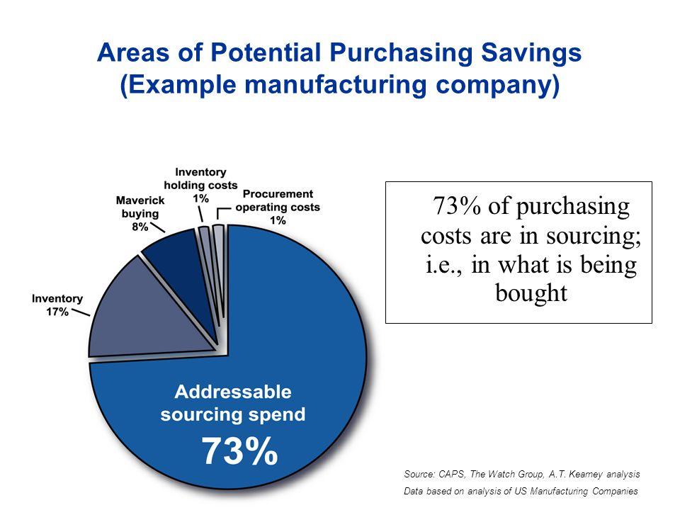 des outils efficaces pour faire baisser les prix. Boeing 5 enchères durant une réunion de CA : 65% d économie GE-locomotives: 100 enchères par jour, 1