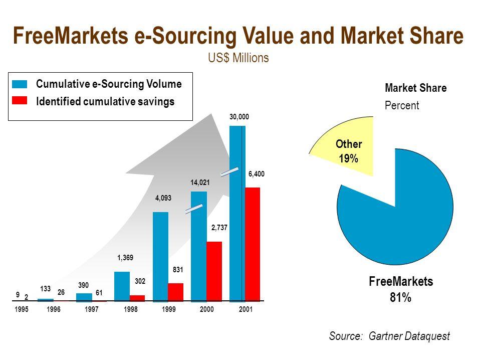 créé en 1995 minimum 1M$ par achat, facture 2,5% sur la transaction + % sur économie réalisée sourcing = 73% des couts couvre 195 métiers, 1000 person