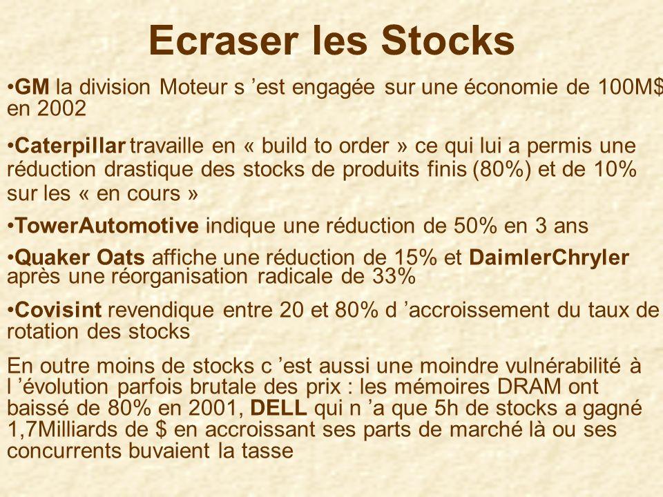* les « inventories » représentent dans de nombreux métiers la moitié des capitaux immobilisés : Réduire de 30% les stocks = réduire de 10% les besoin