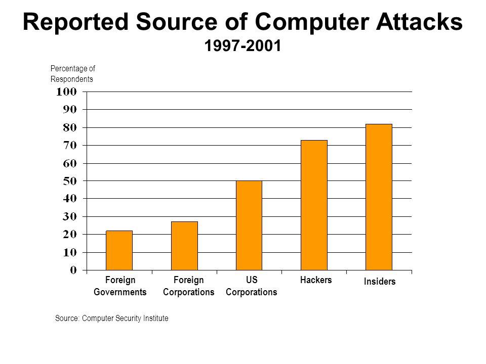 lextension des transmissions de données sensibles dans un vaste réseau mondial en a fait un sujet incontournable: 3% des budgets (AT Kearney) Pour les