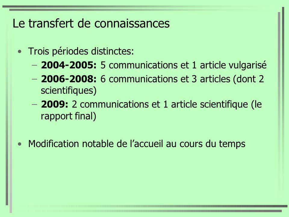 Le transfert de connaissances Trois périodes distinctes: –2004-2005: 5 communications et 1 article vulgarisé –2006-2008: 6 communications et 3 article