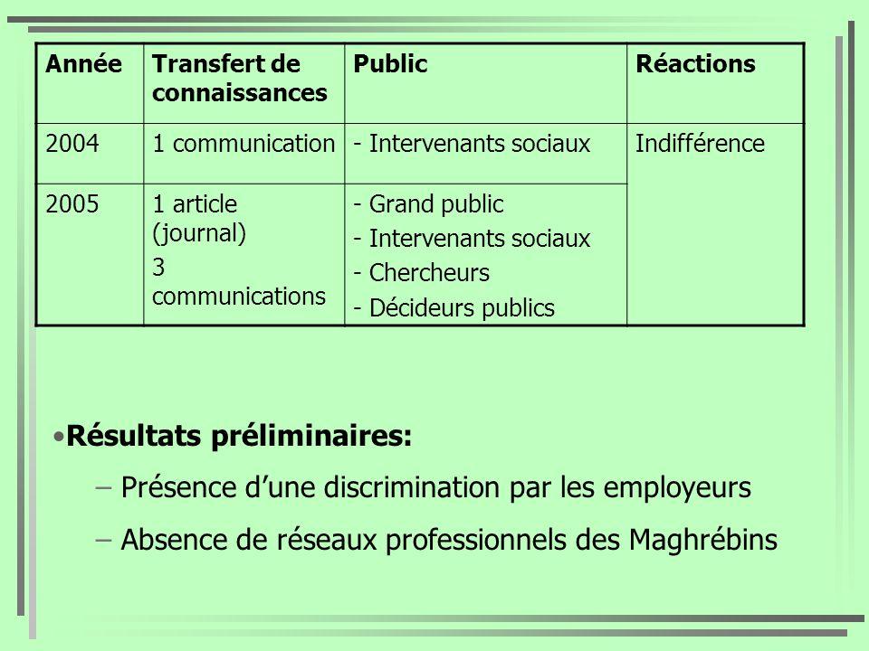 AnnéeTransfert de connaissances PublicRéactions 20041 communication- Intervenants sociauxIndifférence 20051 article (journal) 3 communications - Grand