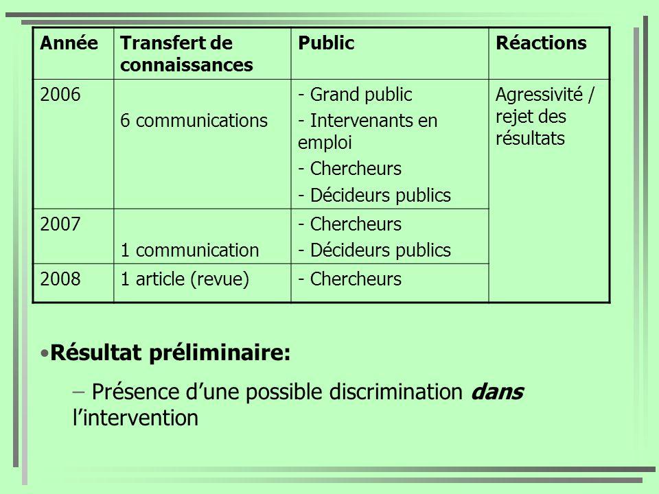 AnnéeTransfert de connaissances PublicRéactions 2006 6 communications - Grand public - Intervenants en emploi - Chercheurs - Décideurs publics Agressi