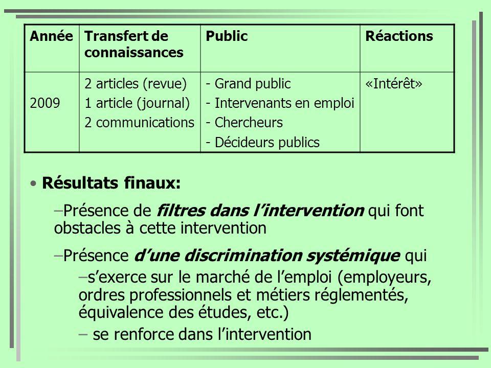 AnnéeTransfert de connaissances PublicRéactions 2009 2 articles (revue) 1 article (journal) 2 communications - Grand public - Intervenants en emploi -