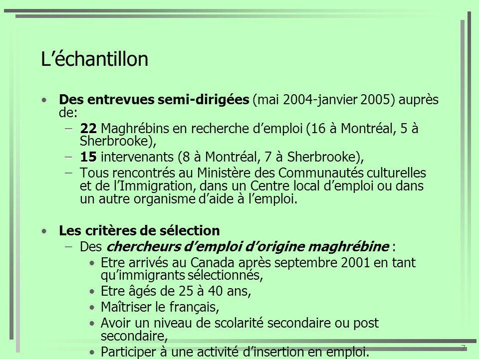 Léchantillon Des entrevues semi-dirigées (mai 2004-janvier 2005) auprès de: –22 –22 Maghrébins en recherche demploi (16 à Montréal, 5 à Sherbrooke), –