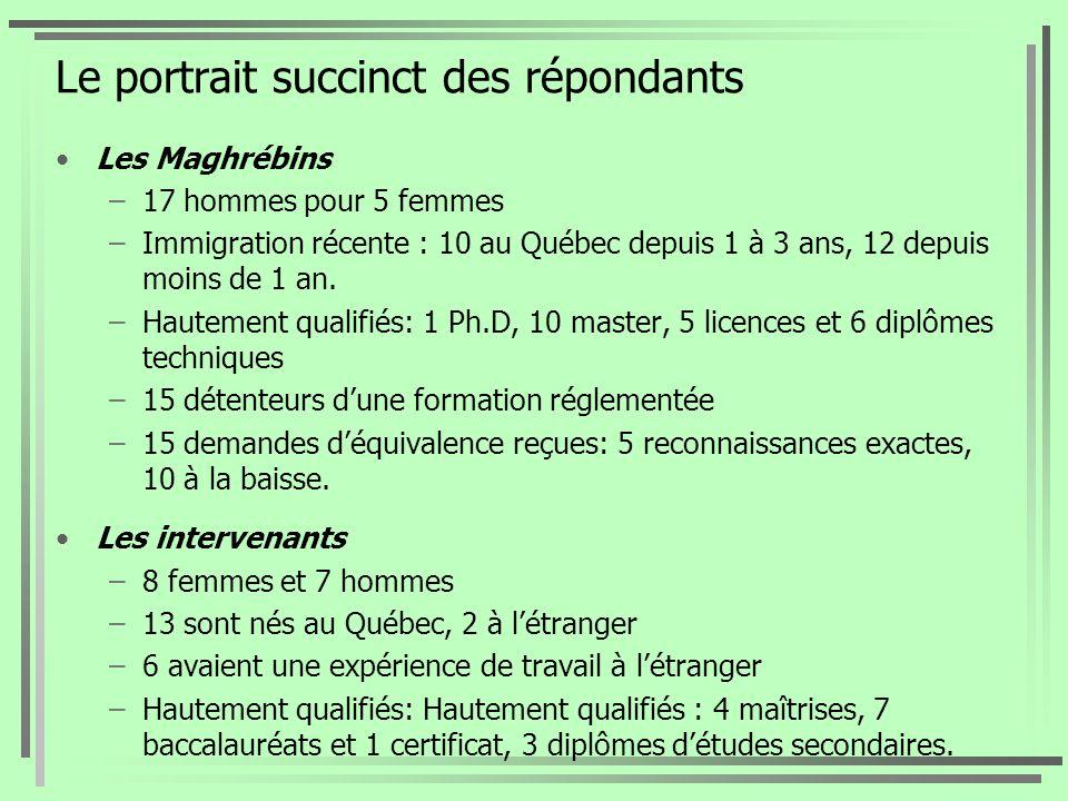 Le portrait succinct des répondants Les Maghrébins –17 hommes pour 5 femmes –Immigration récente : 10 au Québec depuis 1 à 3 ans, 12 depuis moins de 1