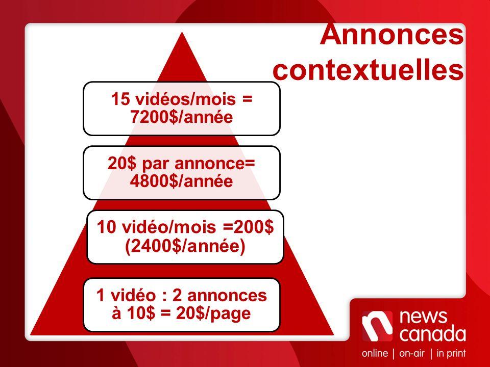 Annonces contextuelles 1 vidéo : 2 annonces à 10$ = 20$/page 10 vidéo/mois =200$ (2400$/année) 20$ par annonce= 4800$/année 15 vidéos/mois = 7200$/ann