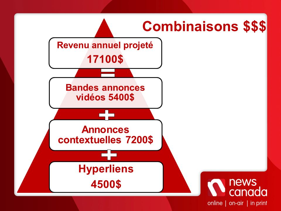 Combinaisons $$$ Hyperliens 4500$ Annonces contextuelles 7200$ Bandes annonces vidéos 5400$ Revenu annuel projeté 17100$