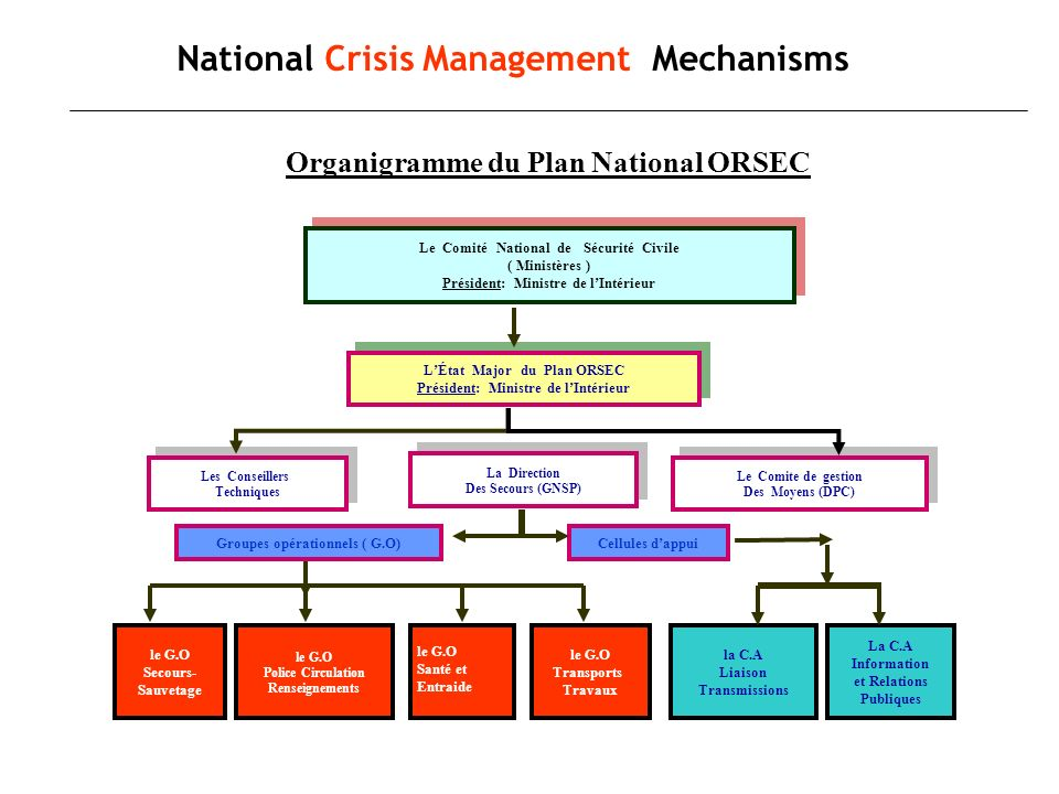 Organigramme du Plan National ORSEC National Crisis Management Mechanisms Le Comité National de Sécurité Civile ( Ministères ) Président: Ministre de