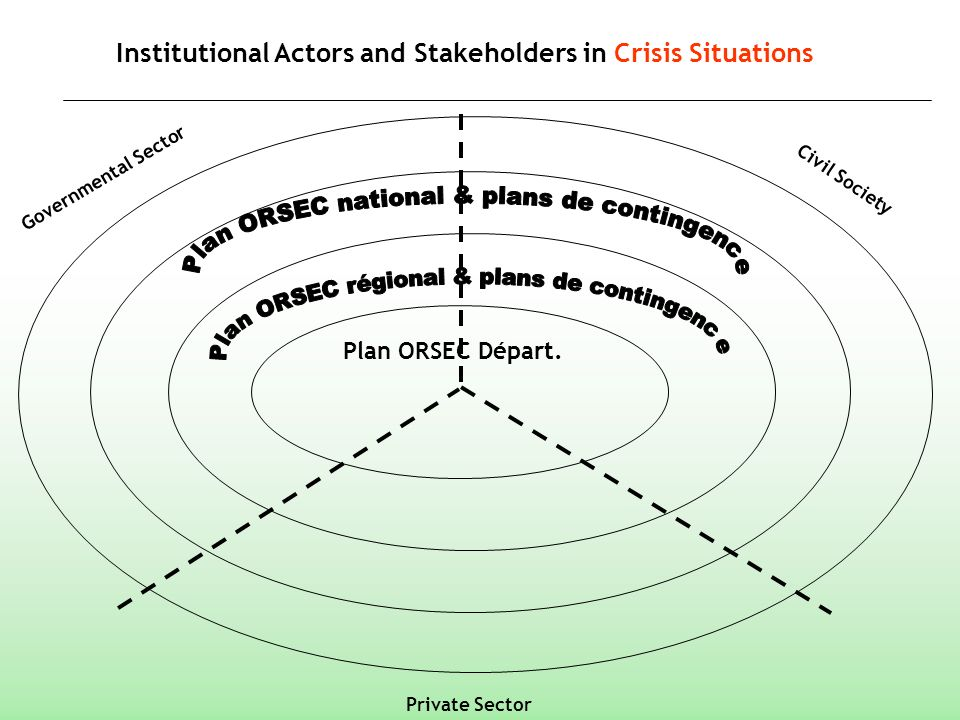 Institutional Actors and Stakeholders in Crisis Situations Governmental Sector Plan ORSEC Départ. Private Sector Civil Society