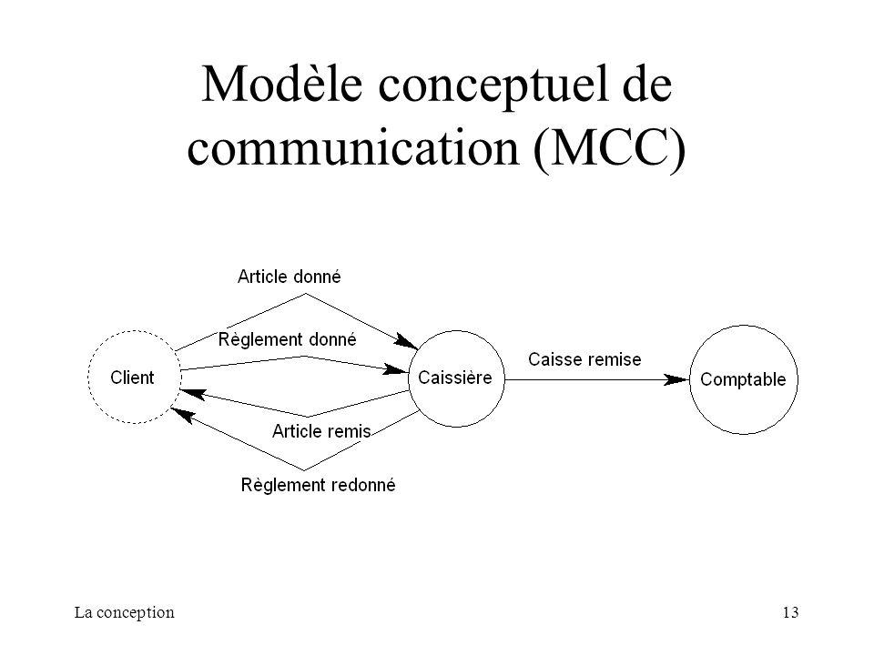 La conception13 Modèle conceptuel de communication (MCC)