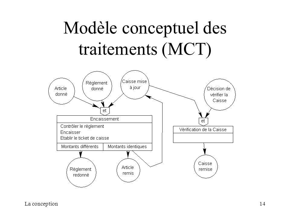 La conception14 Modèle conceptuel des traitements (MCT)