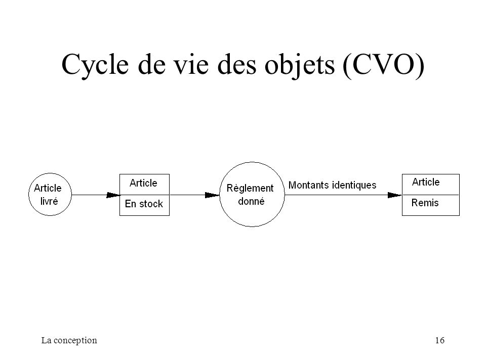 La conception16 Cycle de vie des objets (CVO)