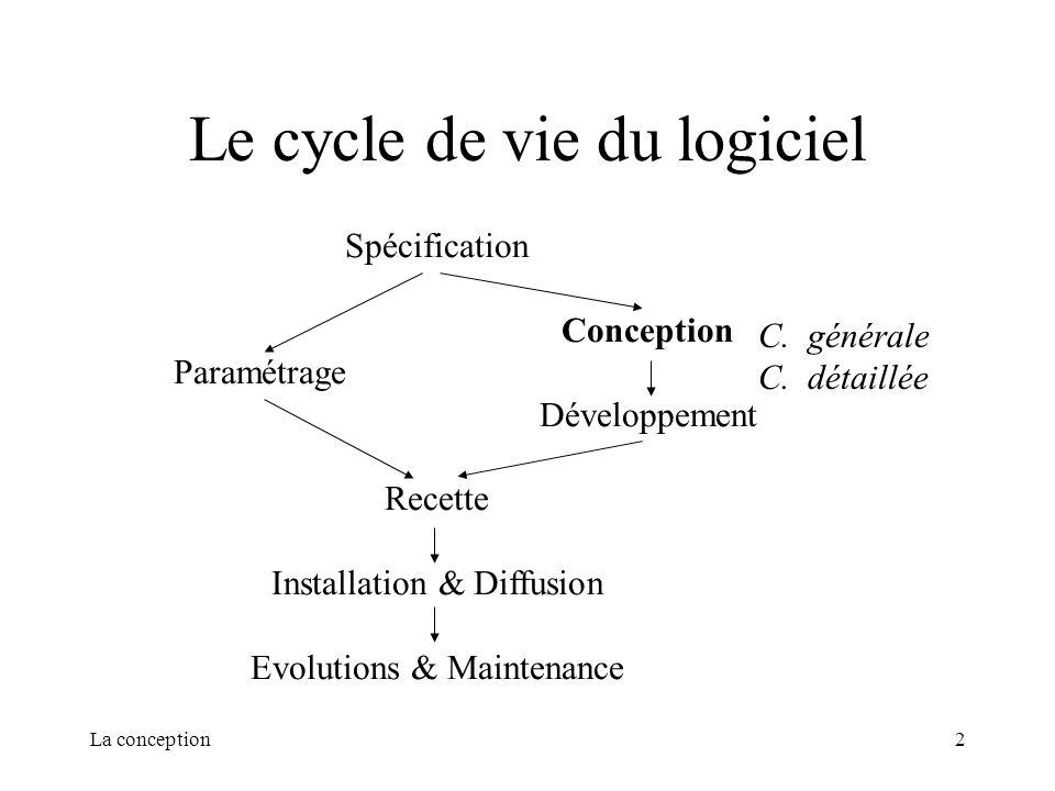 La conception2 Le cycle de vie du logiciel Spécification Conception Paramétrage Développement Recette Installation & Diffusion Evolutions & Maintenanc
