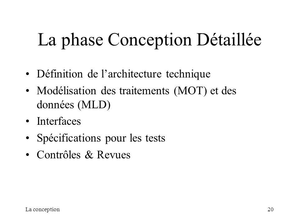 La conception20 La phase Conception Détaillée Définition de larchitecture technique Modélisation des traitements (MOT) et des données (MLD) Interfaces