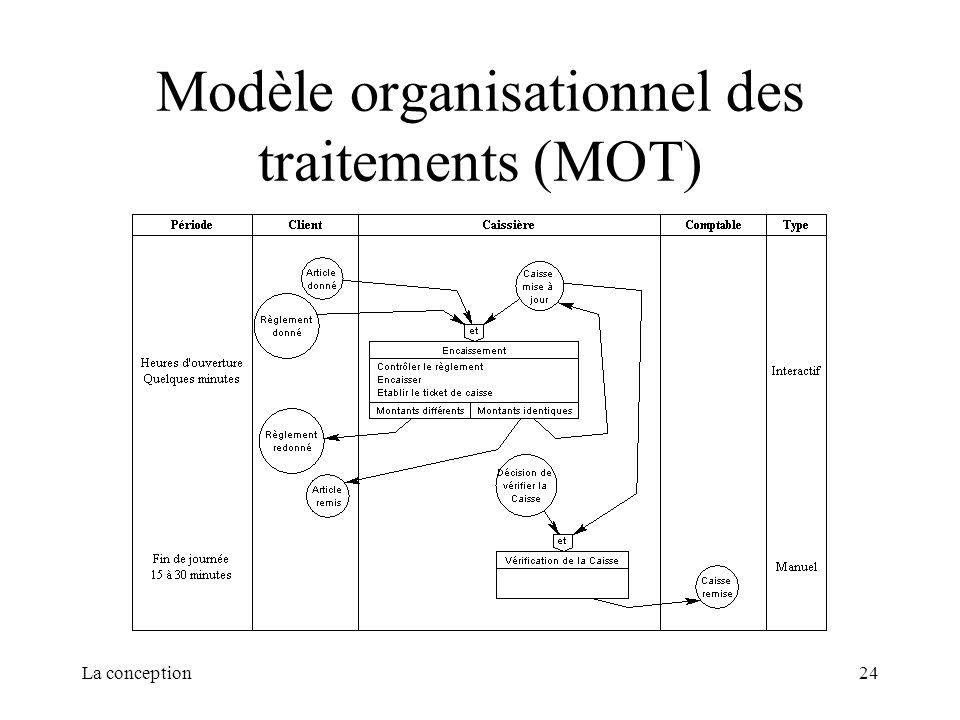 La conception24 Modèle organisationnel des traitements (MOT)