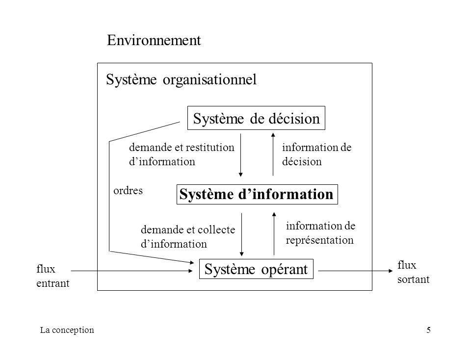 La conception5 Système de décision Système dinformation Système opérant information de décision information de représentation demande et restitution d