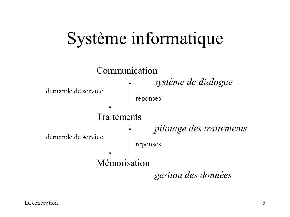La conception6 Système informatique Communication système de dialogue Traitements pilotage des traitements Mémorisation gestion des données réponses d