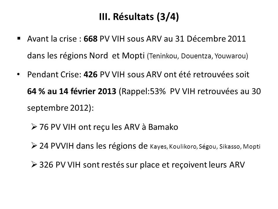 III. Résultats (3/4) Avant la crise : 668 PV VIH sous ARV au 31 Décembre 2011 dans les régions Nord et Mopti (Teninkou, Douentza, Youwarou) Pendant Cr