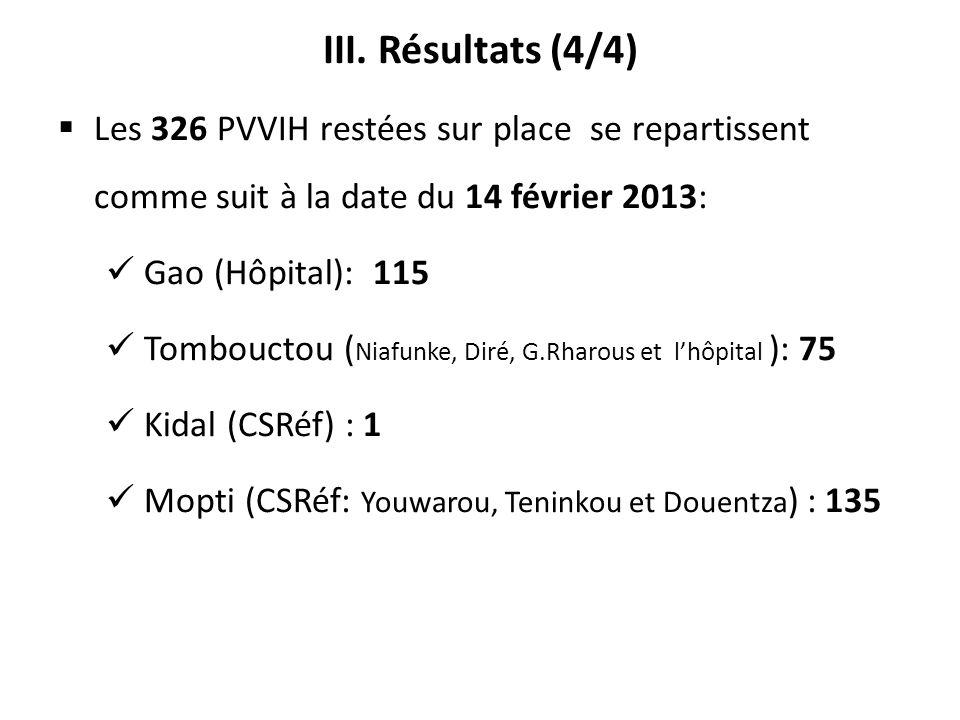 III. Résultats (4/4) Les 326 PVVIH restées sur place se repartissent comme suit à la date du 14 février 2013: Gao (Hôpital): 115 Tombouctou ( Niafunke