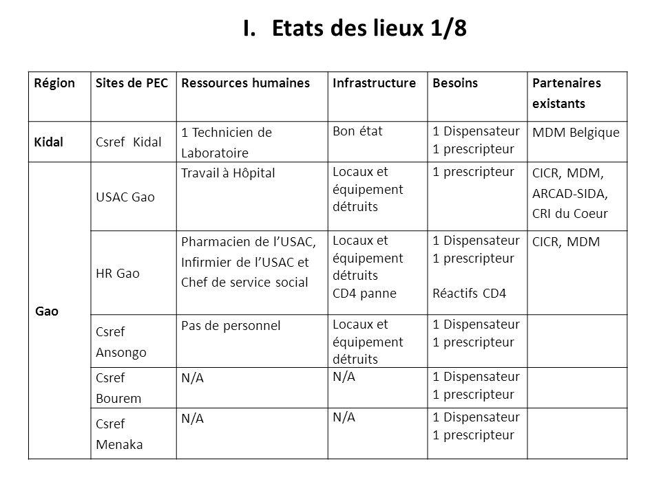 RégionSites de PECRessources humaines Infrastructure Besoins Partenaires existants KidalCsref Kidal 1 Technicien de Laboratoire Bon état1 Dispensateur