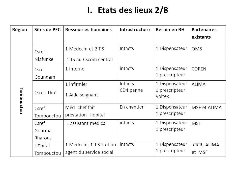 RégionSites de PECRessources humaines Infrastructure Besoin en RH Partenaires existants Tombouctou Csref Niafunke 1 Médecin et 2 T.S 1 TS au Cscom cen