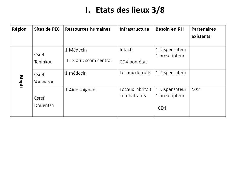 RégionSites de PECRessources humaines Infrastructure Besoin en RH Partenaires existants Mopti Csref Teninkou 1 Médecin 1 TS au Cscom central Intacts C