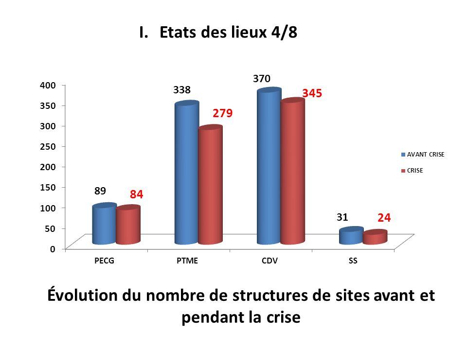 Évolution du nombre de structures de sites avant et pendant la crise I.Etats des lieux 4/8