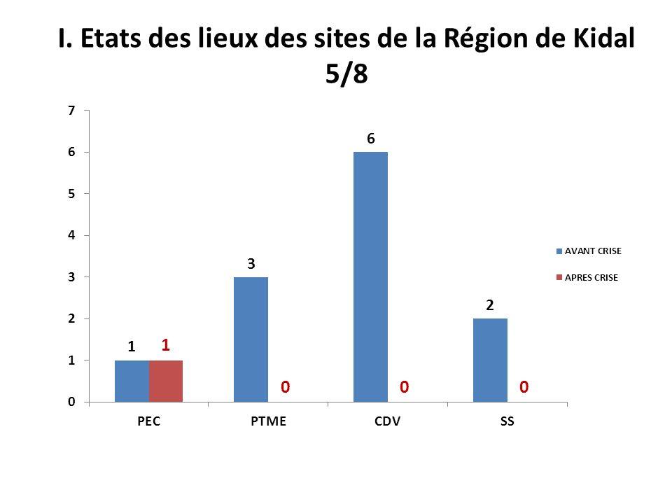 I. Etats des lieux des sites de la Région de Kidal 5/8