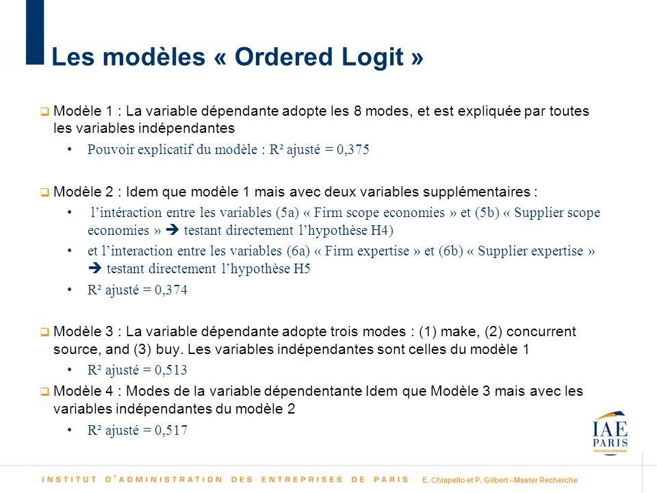 E. Chiapello et P. Gilbert –Master Recherche Les modèles « Ordered Logit » Modèle 1 : La variable dépendante adopte les 8 modes, et est expliquée par