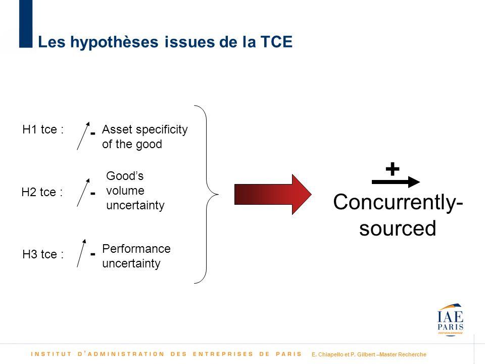 E. Chiapello et P. Gilbert –Master Recherche Les hypothèses issues de la TCE Asset specificity of the good Goods volume uncertainty Performance uncert