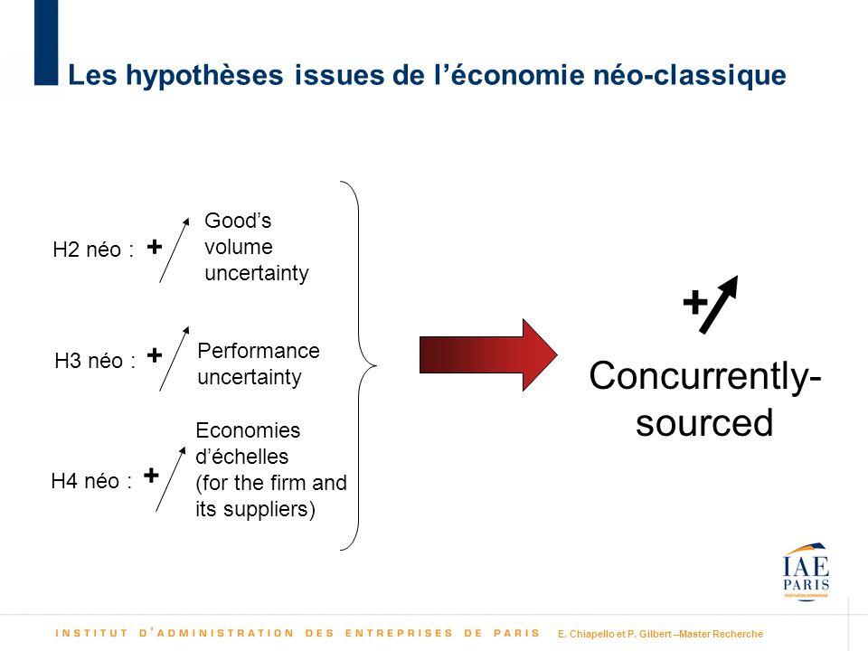 E. Chiapello et P. Gilbert –Master Recherche Les hypothèses issues de léconomie néo-classique Goods volume uncertainty Performance uncertainty H2 néo