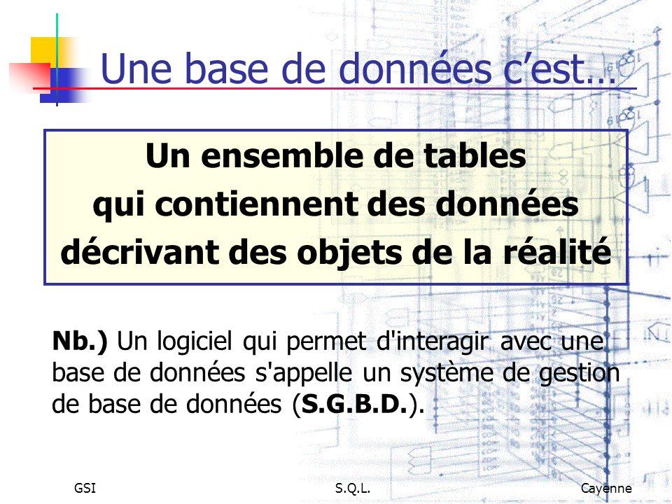 GSIS.Q.L.Cayenne Une base de données cest… Un ensemble de tables qui contiennent des données décrivant des objets de la réalité Nb.) Un logiciel qui p